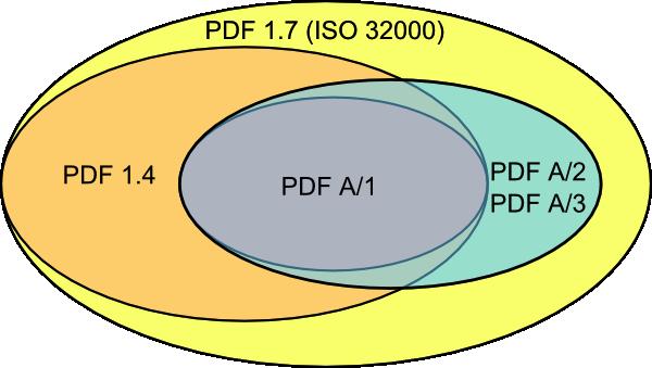 PDF Venn diagram