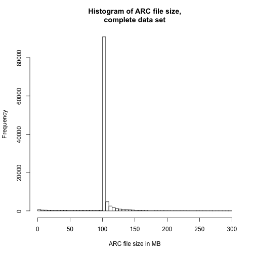 Histogram of ARC file size, complete data set