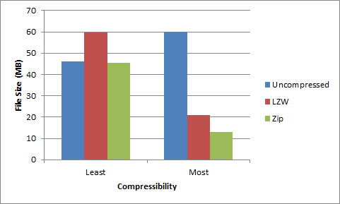 File size comparison of most compressible vs least compressible image in sample.