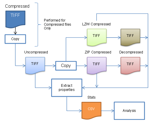Diagram of end-to-end compression & analysis process