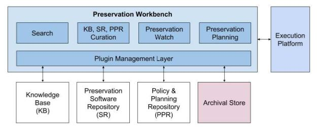 Architectural diagram showing functions of the Preservation Workbench (Search, Curation, Watch, Planning, Plugin Management) as well as the other core components of IPS.