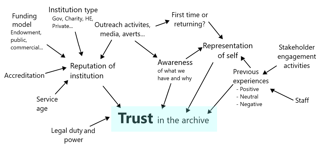 Our network of variables that affect trust including staff, representation of self, reputation of institution, funding model and outreach activities.