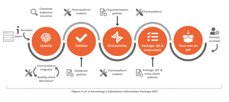 OPF reference toolset workflow diagram